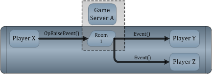 LoadBalancing RaiseEvent Operation Diagram