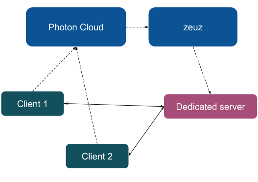 photon server matchmaking