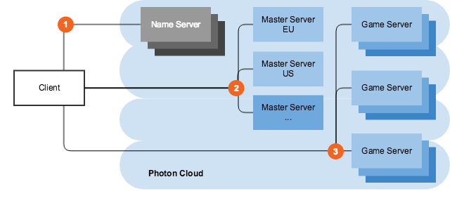 Photon Cloud Regions' Connect Flows