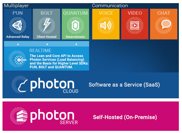 Photon Software Layers